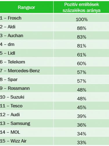 green-index-pozitiv